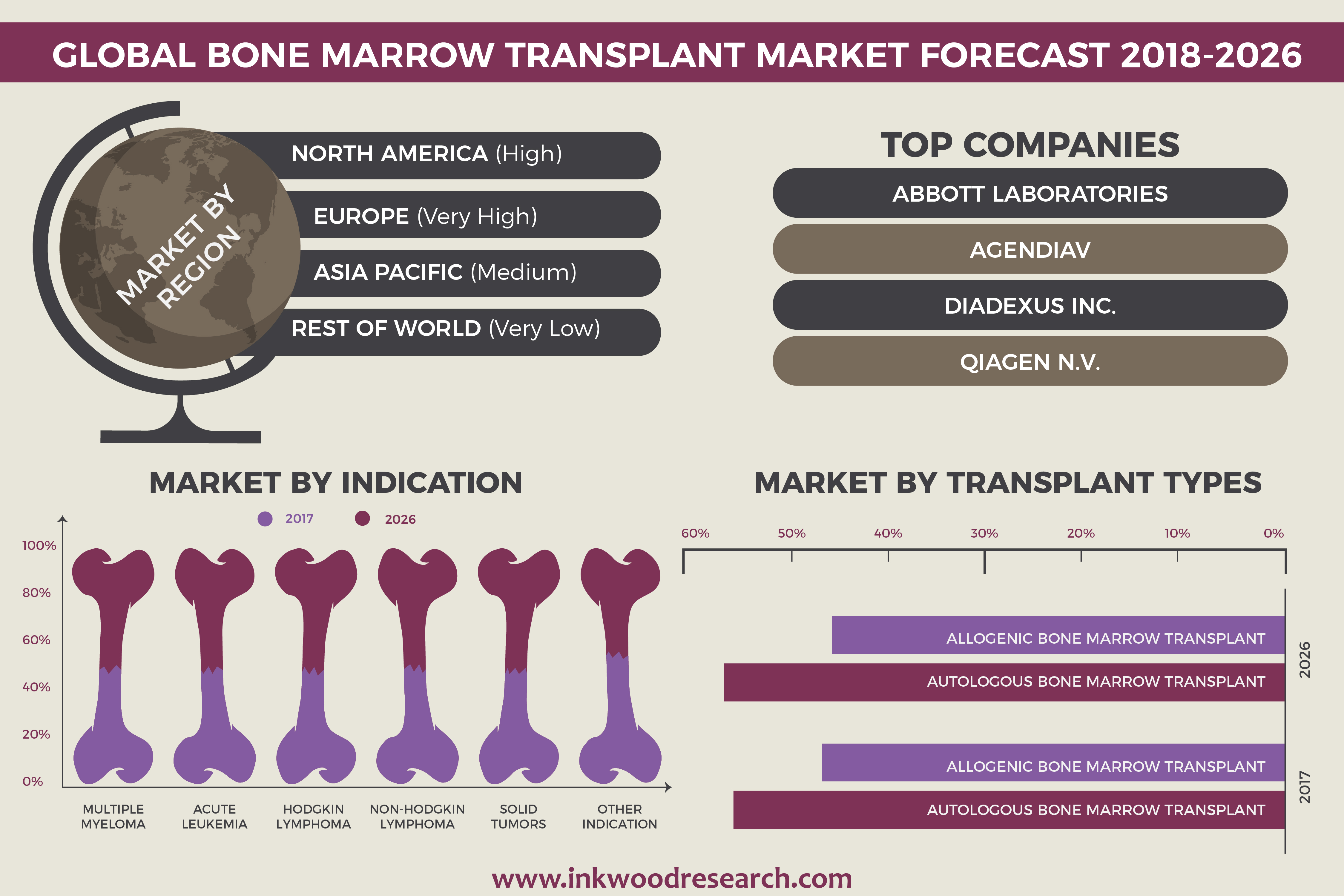 Global Bone Marrow Transplant Market to Grow at a CAGR of 5.45% by 2026 18