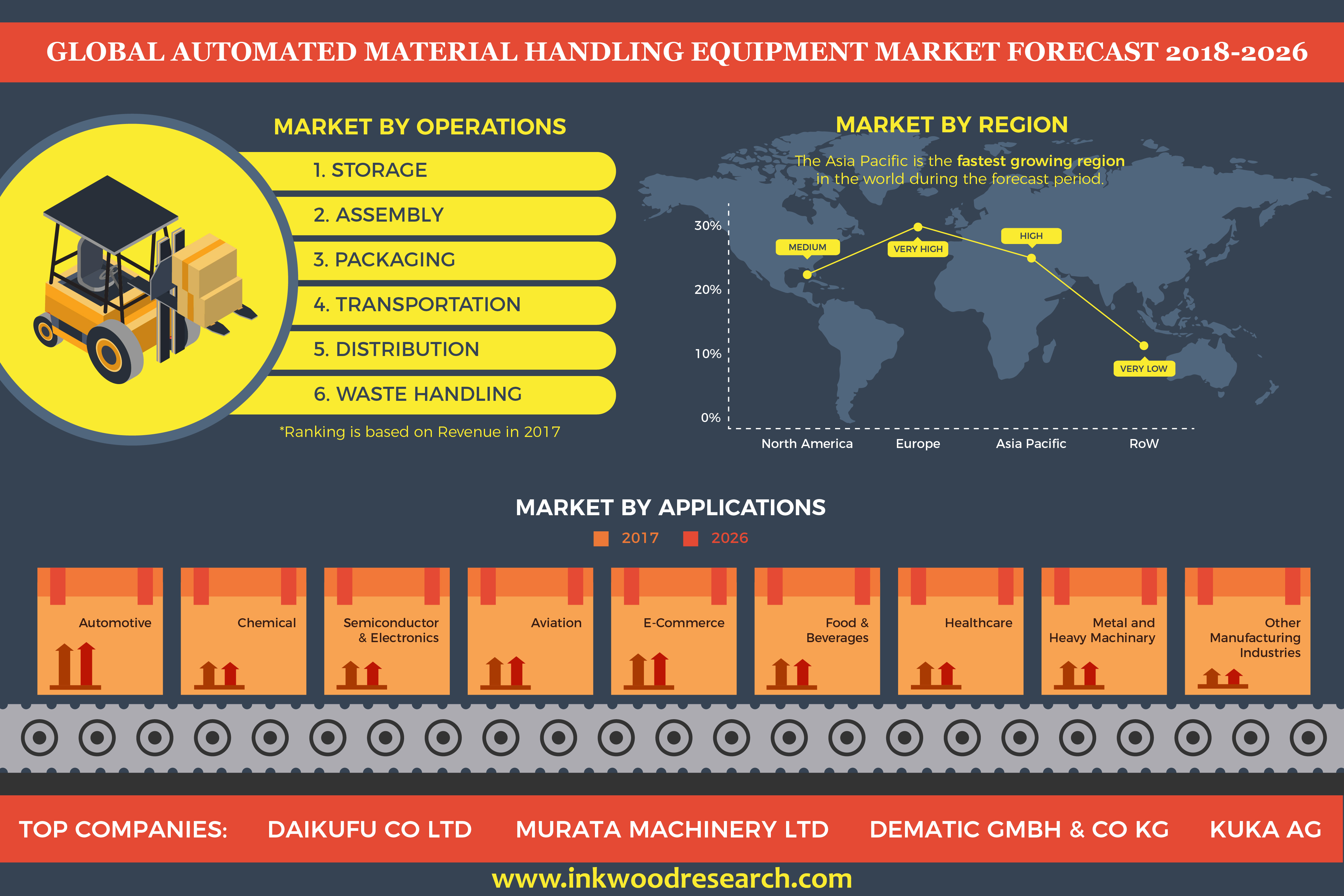 Increasing Demand for Emerging Nation Upsurges the Global Material Handling Equipment Market at a CAGR of 6.53% by 2026 12