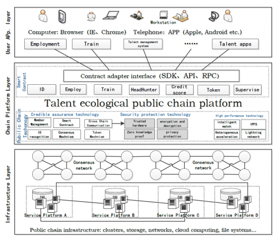 Talent Chain: a blockchain-based global talent ecosystem, next multi-trillion market to come