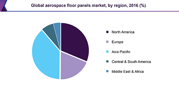 Global aerospace floor panels market, by region, 2016 (%)