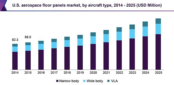 U.S. aerospace floor panels market, by aircraft type, 2014 - 2025 (USD Million)