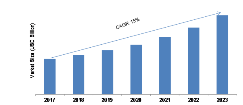 Chip Antenna Market 2018 Size, Share, Trends, Regional Analysis and Segmentation By Key Companies | Global Industry Research Report with Forecast to 2023 1