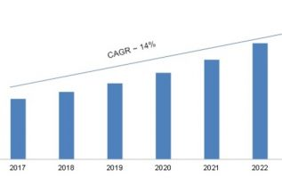 Quantum Cryptography Market 2018 Global Trends, Size, Segments and Growth by Forecast to 2023 2