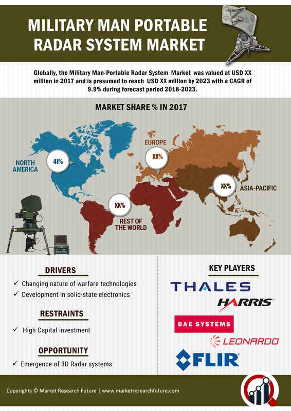 Man-Portable Radar Systems Market in Military Industry 2018 To Rise at 10% CAGR Through 2023 | Country Level Analysis, Current Industry Size and Future Prospective with Key Company Profiles 4