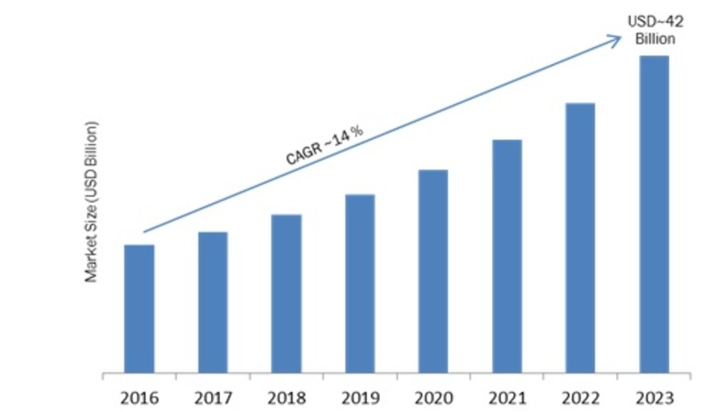 Risk Analytics Market 2018 Global Industry Analysis By Key Players, Share, Size, Trends, Competitor Strategy, Growth, Opportunities, And Regional Forecast To 2023 3