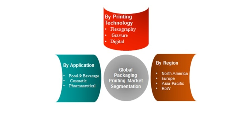 Packaging Printing Market 2018  Worldwide Overview By Industry Size, Market Share, Future Trends, Growth Factors and Leading Players   Forecast to 2023 2