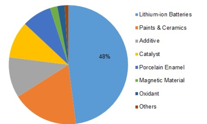 Cobalt Oxide Market Updated Key Players 2019, Business Analysis, Size Estimation, Growth Opportunity, Pricing Trends and Forecast up to 2023 1