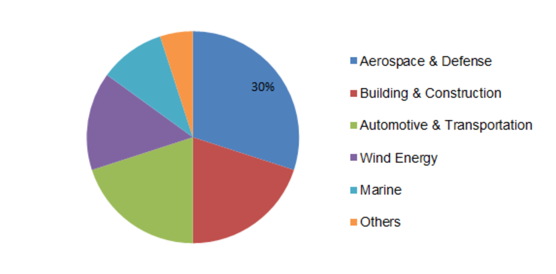 Hybrid Composites Market Pricing Trends 2019, Growth Analysis, Business Opportunity, Industry Outlook and Demand Overview up to 2023 1