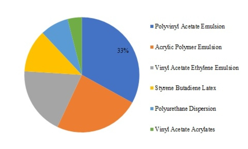 Water-Based Adhesive Market Report News, Top 20 Key Players, Size Estimation, Industry Share, Business Analysis 2019 and Growth Forecast to 2023 11