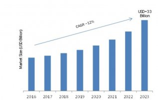Knowledge Management Software (KWS) Market 2019 Global Industry Analysis, Segments, Top Key Players, Drivers and Latest Trends by Forecast to 2023 2