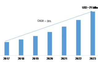 AI in Marketing Market 2019 Size, Current Status, Upcoming Technology, Technology, Tools, Future Scope, Segmentation and Trends by Forecast to 2023 5