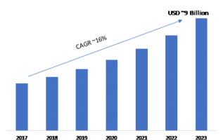 Security Testing Market 2019 Global Recent Trends, Competitive Landscape, Size, Segments, Emerging Technologies and Industry Growth by Forecast to 2023 1