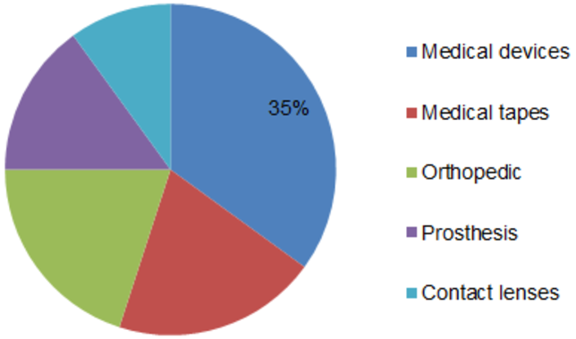 World Medical Grade Silicone Market Share Value, Size, Updated Regions, Top Players, Business Standards, Upcoming Challenges, Emerging Trends & Future Scope 2023 4