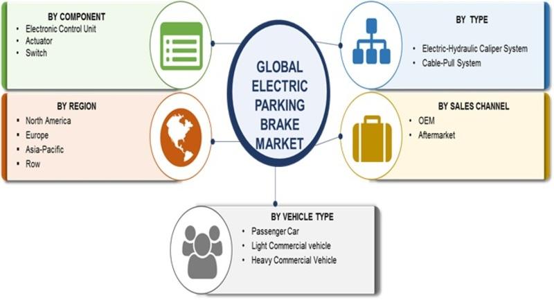 Electric Parking Brake Market 2019 Global Industry Size, Segmentation, Emerging Technology, Gross Margin, Sale Revenue, Development History by Forecast 2023 1