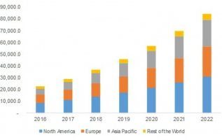 Ultrasonic NDT Equipment Market 2019 Global Industry Analysis. Size, Future Trends, Emerging Technology, Segmentation, Competitive Landscape, Growth by forecast to 2023 2