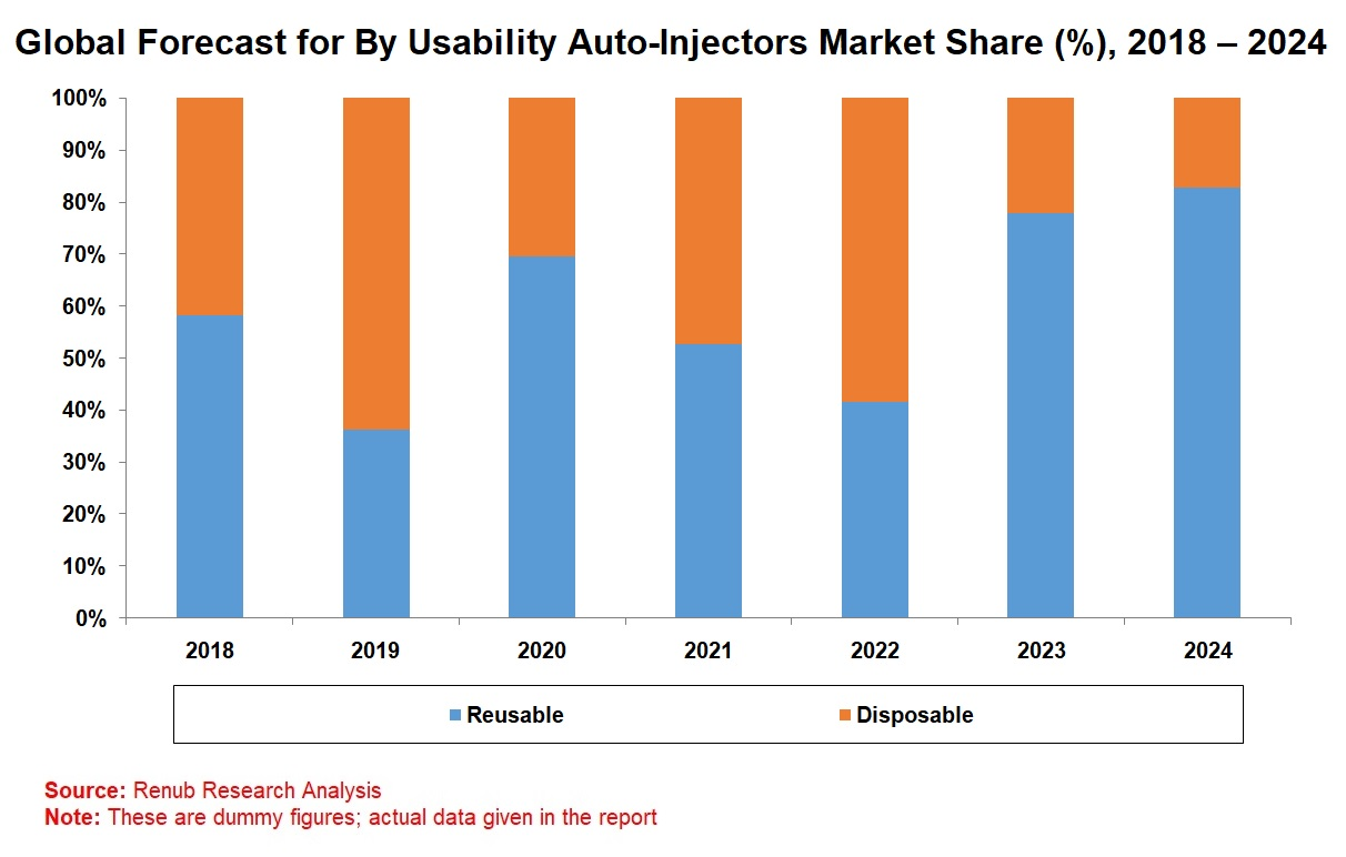 Auto Injectors Market to be USD 5 Billion by 2024 on account of Rising Cases of Anaphylaxis and Favorable Reimbursement Policies 1