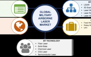 Military Airborne Laser Market Estimated to Lock an Ineffaceable Growth| 9% CAGR With Coherent, Newport, Northrop Grumman, Lockheed Martin, Thales, Raytheon, BAE, Frankfurt Laser and Saab AB 3