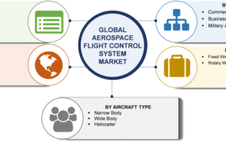 Aerospace Flight Control System Market Pegged to Expand Robustly With Global Leaders- Honeywell, Safran, Liebherr, BAE, Moog, United Technologies, Rockwell Collins, Nabtesco and West Star Aviation 3
