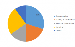 Metal Powder Market Global Key Venders 2019, Segmentation Analysis, Price Trends, Industry Share, Size Estimation, Business Strategies and Growth Rate 2023 5