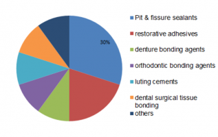Dental Adhesives and Sealants Market Report Size 2019, Top 20 Manufactures, Business Applications, Industry Share, Growth Opportunity and Pricing Trends 2023 3
