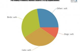 Pet Utility Products Market to Witness Massive Growth by leading Key Players Scott Pet, Platinum Pets, Advanced Pet Products 3