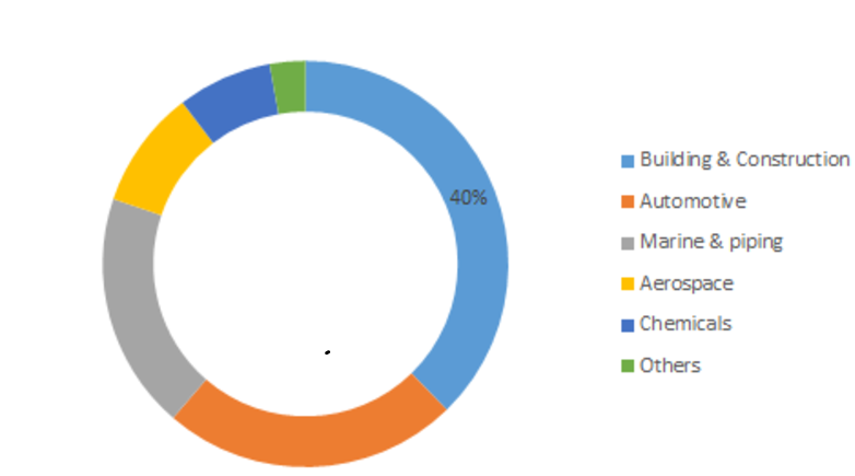 Organic Polysulfide Market Estimation, Dynamics, Top Companies, Size, Competitor Analysis and Opportunity Assessment 2019-2023 8