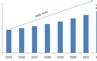 Virtual Desktop Market 2019 Global Analysis By Opportunities, Size, Share, Growth Factors, Regional And Competitive Landscape Forecast To 2022 2