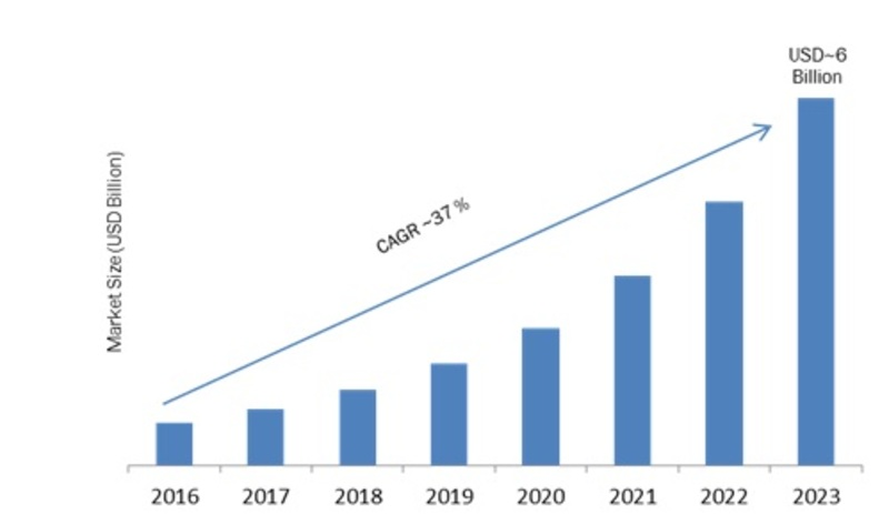 Chatbots Market 2019 Global Industry Analysis, Development, Opportunities, Future Growth and Business Prospects by Forecast To 2023 2