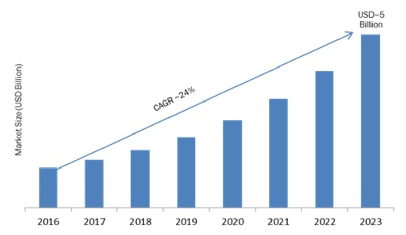 Mobile Analytics Market 2019 Global Analysis, Segments, Size, Share, Industry Growth and Recent Trends by Forecast to 2023 1
