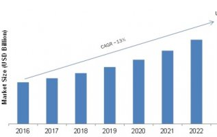 Data Center Security Market 2019 Global Size, Growth Status, Emerging Technologies, Competitive Landscape, Future Plans and Global Trends by Forecast 2023 2