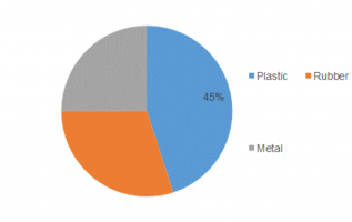 Medical Tubing Market Sales 2019, Size Estimation, Industry Benefits, Future Developments, Business Prospects and Future Investments 2023 2