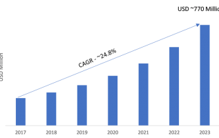 Data Catalog Market 2019 Global Trends, Competitive Landscape, Growth Opportunities, Size, Segments, Emerging Technologies and Industry Growth by Forecast to 2023 5