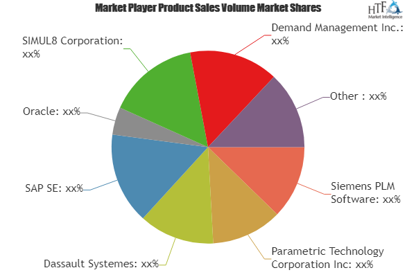 Digital Manufacturing Software Market– Major Technology Giants in Buzz Again | Dassault Systemes, SAP SE, Oracle, SIMUL8 2