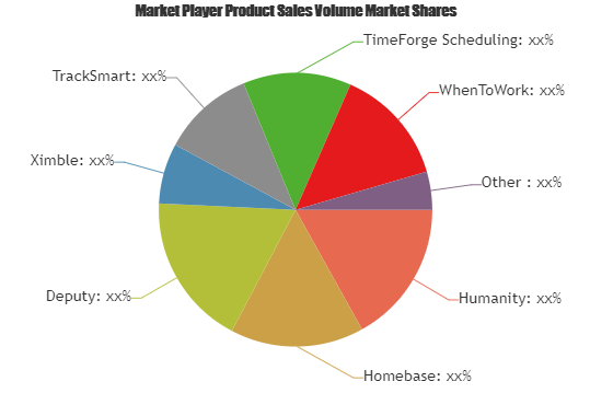 Employee Scheduling Market to witness huge growth by 2023   Humanity, Homebase, Deputy, Ximble 2