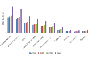 Non-Woven Filter Media Market Share 2019, Expert Research on Current Industry Scenario, New Developments, Emerging Trends, Product Analysis and Top Regions 2023 5