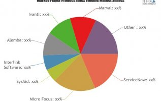 Service Level Management Software Market to Witness Massive Growth by Worldwide | Micro Focus, SysAid, Interlink Software, Alemba 4