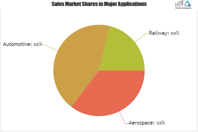 Tool Qualification Service Market, Geographical Segmentation, Industry Size & Share, Comprehensive Analysis To 2025| Parasoft, Rapita Systems, Emenda, Hitex, Vector & Validas 10