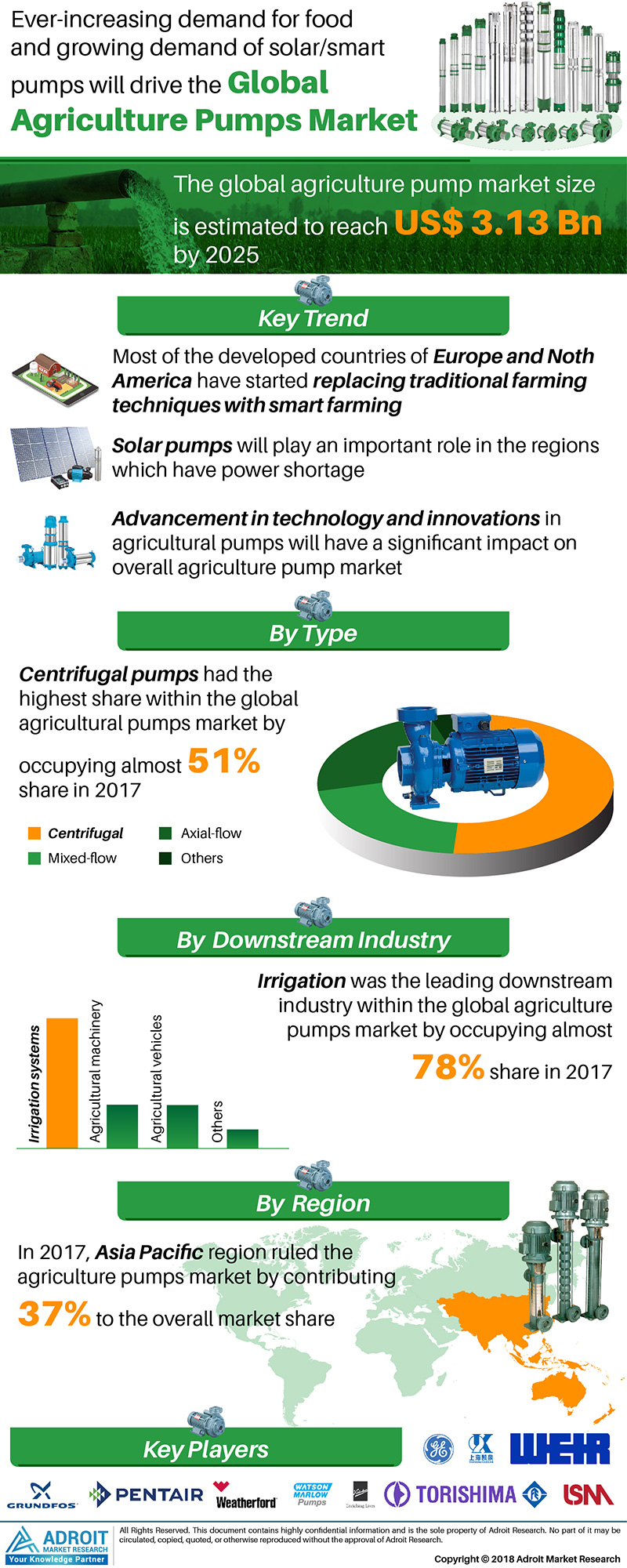 Global Agriculture Pumps Market 2019-2025 – Analysis by Key Players, Top Region, Types, Application, Demand, Cost Analysis, Develop Business Strategies & Industry Research Report 4