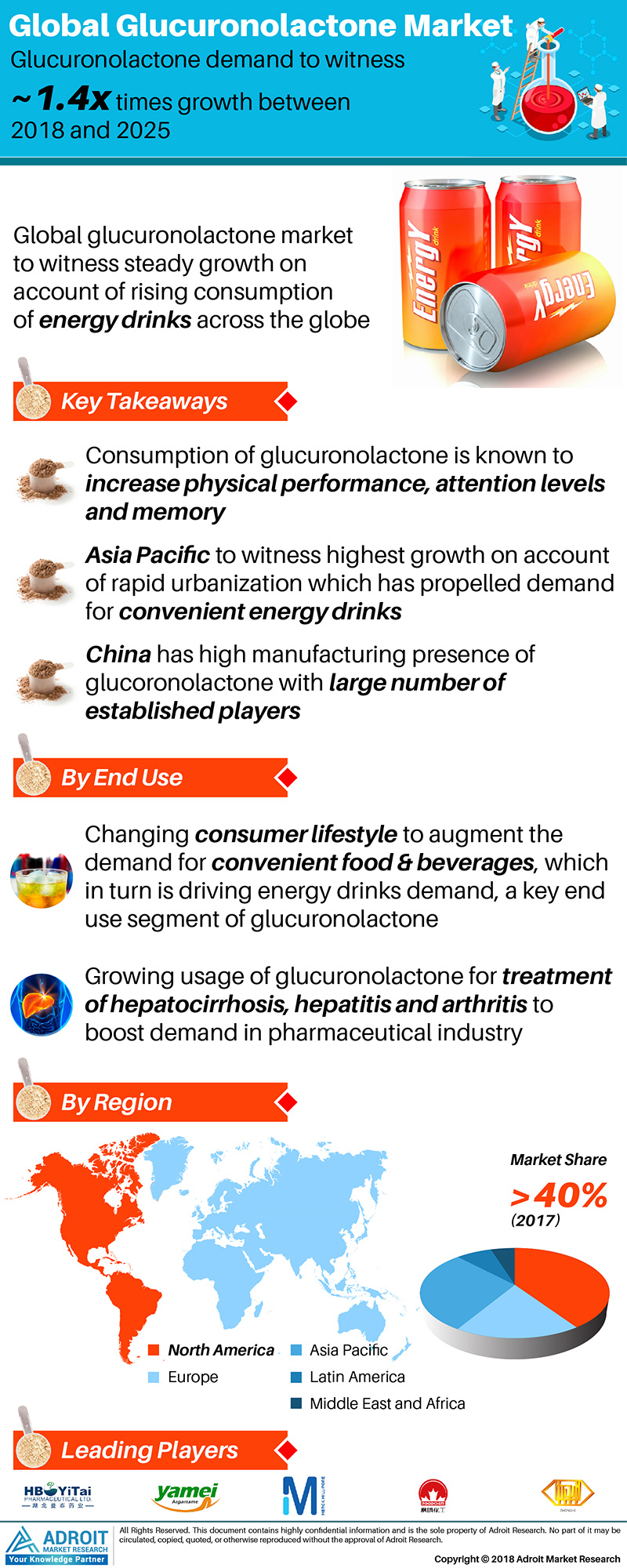 Global Glucuronolactone Market 2019 Research Report, by Types, Application, Key Players, Analysis by Drivers, Restraints, Retailer Strategies, Competitor Performance & Geography Forecast 2025 5