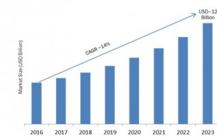 Customer Experience Analytics Market 2019 Global Leading Growth Drivers, Emerging Audience, Industry Segments, Sales, Profits and Regional Study 4