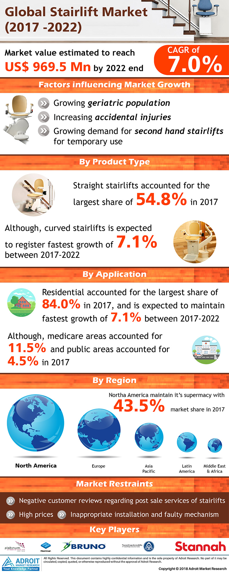 Stairlift Market Analysis 2019-2022 Popular Types, Consumer Benefits, Key Features, Top Manufacturers, Growth Drivers, Business Challenges & Restraints with Global Forecast 1