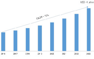 Optical Fingerprint Sensor Market 2019 Receives a Rapid Boost in Economy due to High Emerging Demands by Forecast to 2023 4