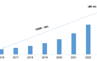 Mobility as a Service (MaaS) Market 2019 Global Industry Analysis By Size, Share, Transportation Technology, Emerging Applications, With Regional Forecast To 2023 4