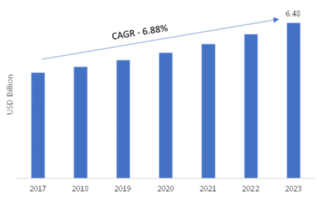Machine Safety Market 2019 Global Industry Size, Major Key Vendors, Competitive Landscape, Upcoming Trends And Regional Trends by Forecast To 2023 4