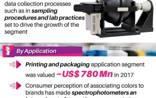 Sphere Spectrophotometer Market 2019 Research Report Analysis & Segmentation by Manufacturers, Emerging Trends, Development, Demand, Growth Rate, Business Opportunities, Top Companies & Forecast 2025 3