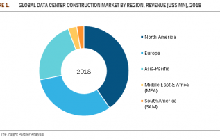 Data Center Construction Market to Grow at 8.4% CAGR and Reach $89.9 Billion by 2027 Led by Whiting-Turner Contracting, Rittal, Tripp Lite, Turner Construction, DPR Constructions, Hitachi Vantara 2
