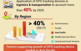GPS Tracking Device Market is Anticipated to Expand at a Value CAGR of 13.6 % by 2025   Growth Factors, Fast-growing Markets, Business Opportunities & Forecast 4