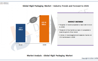 Global Rigid Packaging Market 2019: Industry Analysis By Amcor, COVERIS, Coveris Group, Reynolds Consumer Products, Berry Global Inc., ALPLA Group, Sonoco, Sealed Air, Silgan Holdings Inc And others 2