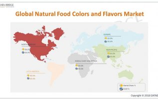 Global Natural Food Colors and Flavors Market Comprehensive Growth, Business Opportunities – Royal DSM N.V., Symrise AG, Archer Daniels Midland Company,International Flavors & Fragrances Inc, Naturex 4