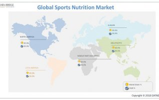 Global Sports Nutrition Market Comprehensive Evaluation of the Market via in-Depth Qualitative Insights – Key Players are PepsiCo The Coca-Cola Company, Arla Foods, McNeil, lpro, Cargill, Glanbia 5